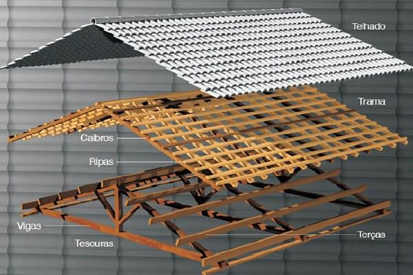 Formação de um telhado com suportes de madeiras